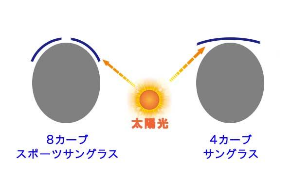 レンズカーブの違いによるレンズ内側の反射の違い